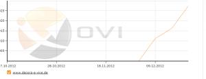 Xovi-Dashboard mit Zahlen zu decora e vive